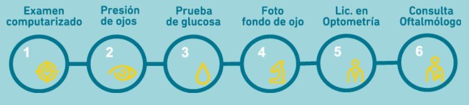 ¿qué es la retinopatía diabética? - proceso